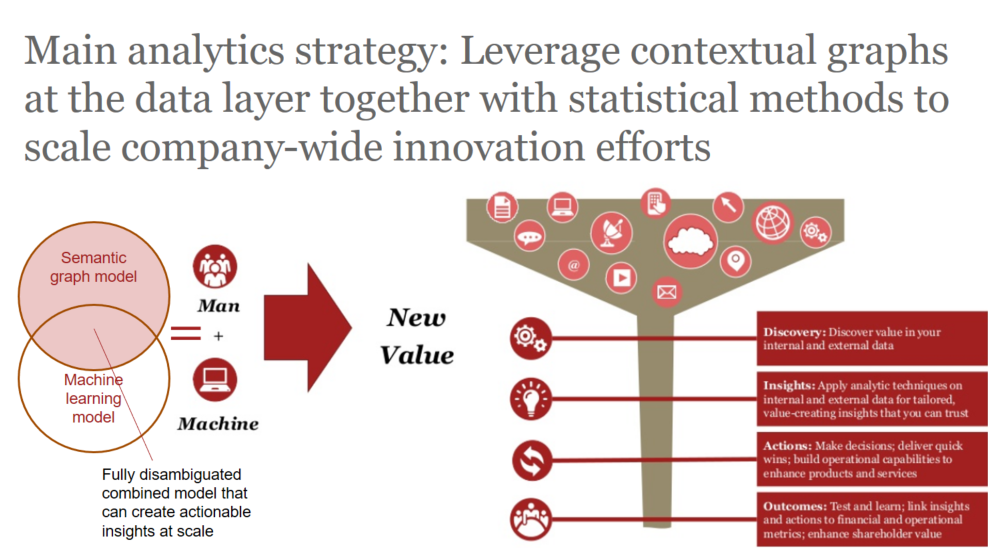 Main analytics strategy: Leverage contextual graphs at the data layer together with statistical methods to scale company-wide innovation efforts - Alan Morrison for SEMANTiCS Conference